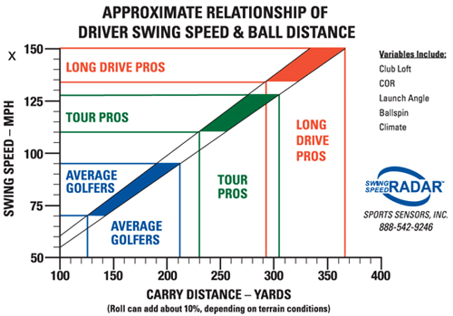 swing speed vs distance chart